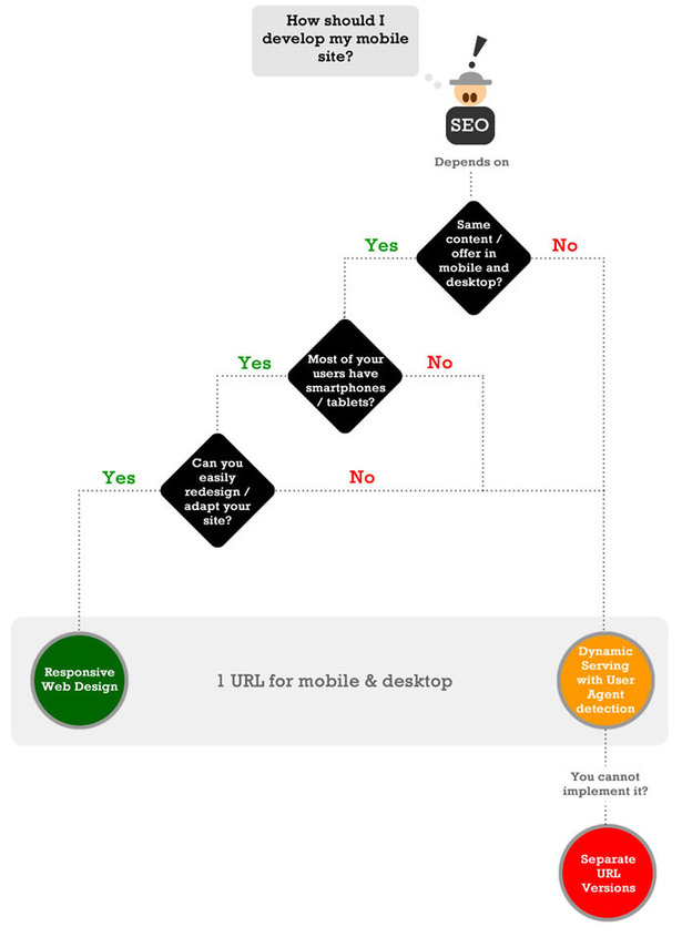 Mobile Web Design: Responsive vs Adaptive (vs Parallel)