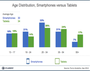 Tablet Age Distribution