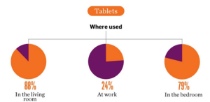 tablet location use